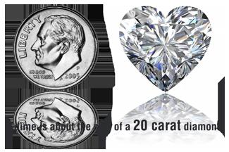 Diamond Size Carat Weight