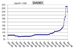 Diadex 15 Year Graph